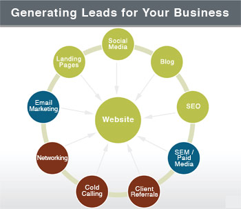 Generating Website Leads