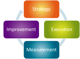 Do you have a strategy with goals for your website?