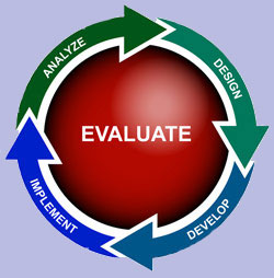 design, develop, implement, analyze, evaluate